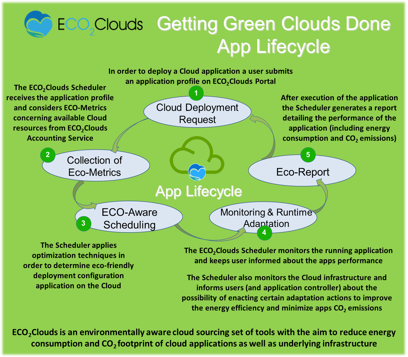 ECO<sub>2</sub>Clouds Energy Awareness in the cloud